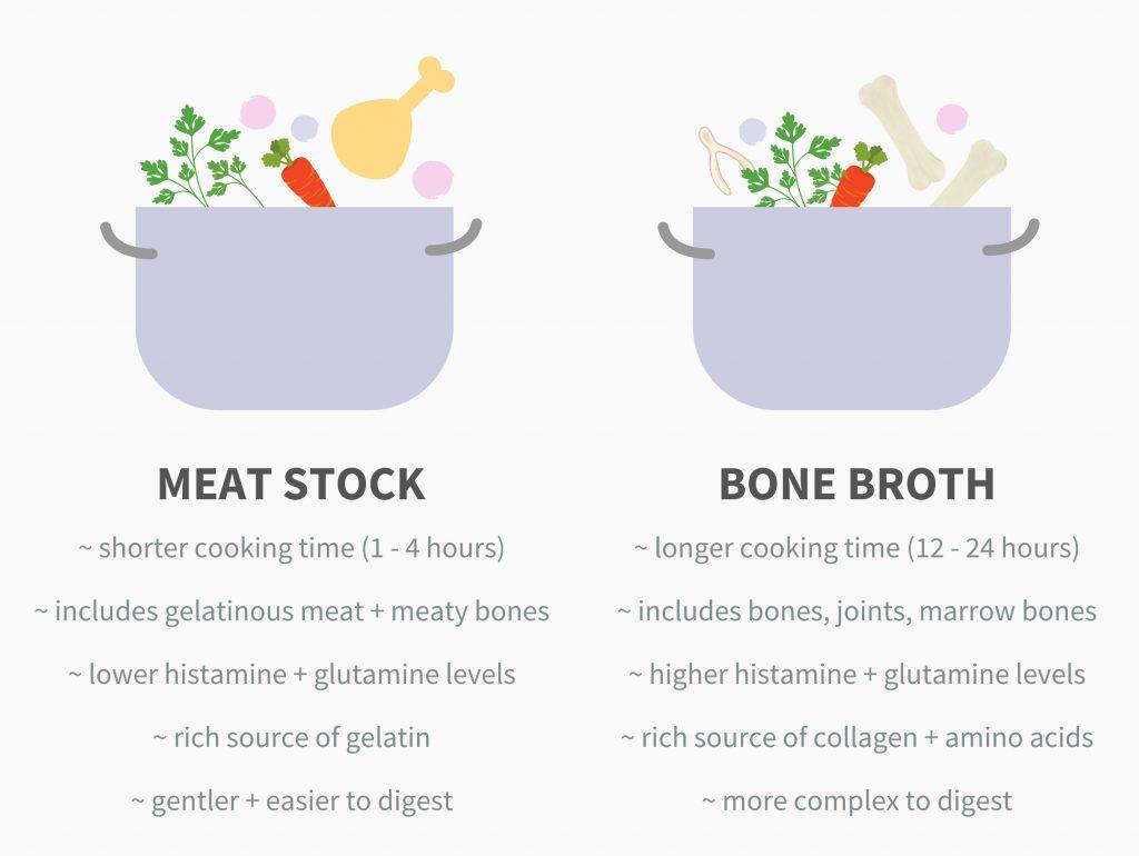 Gut-Healing: Bone Broth vs Meat Stock